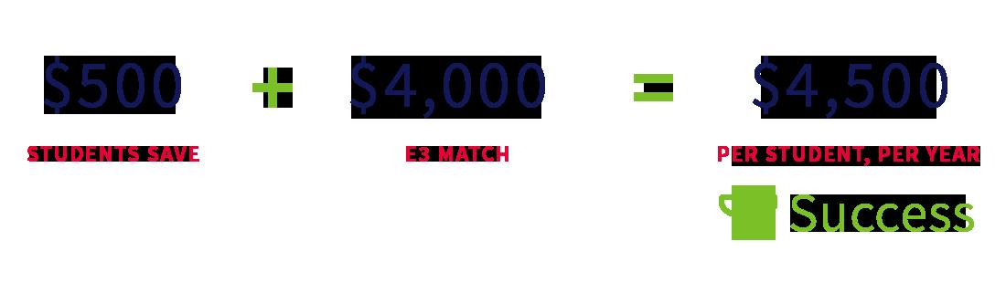E3 Infographic
